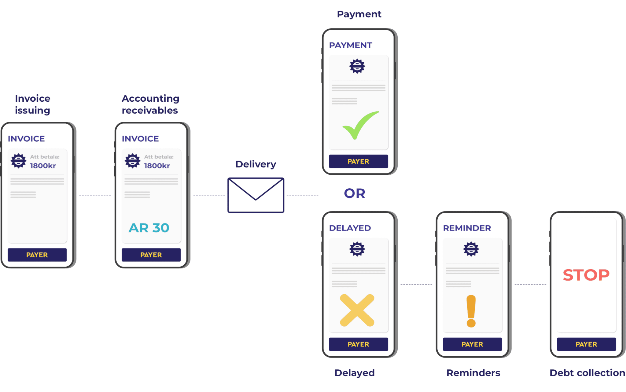 Invoice payment flow with dunning process