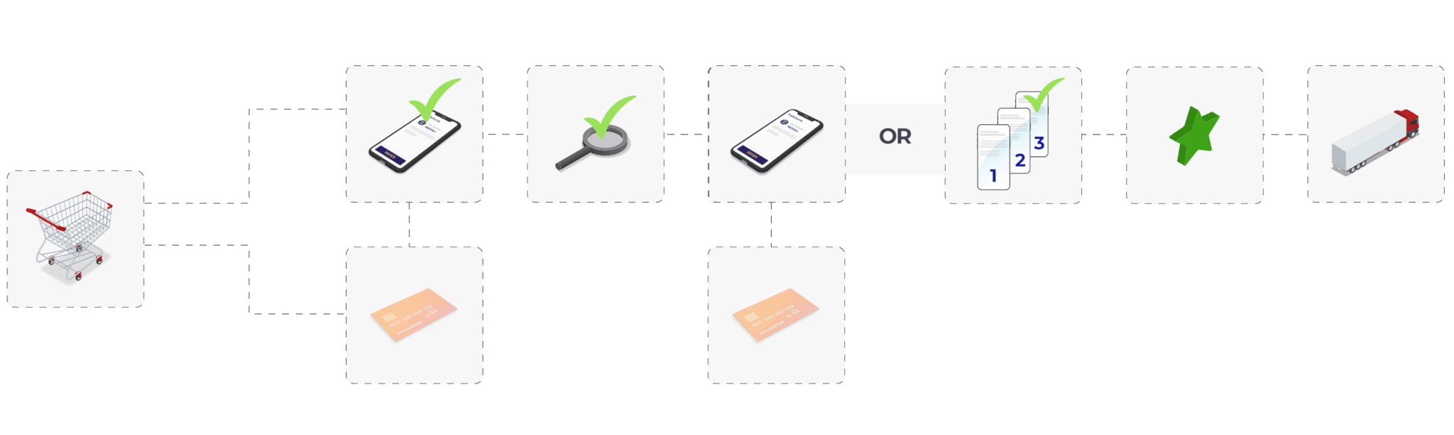 Payment flow describing credit scoring and approved invoice payment
