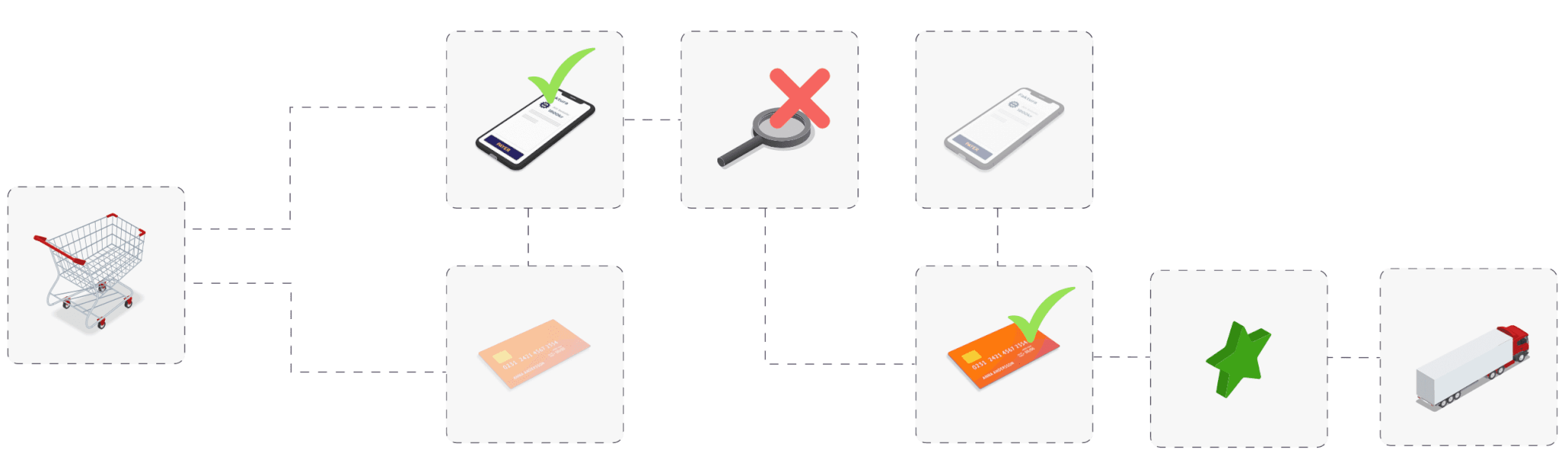 Credit score flow: Rejected invoice payment and offering card instead
